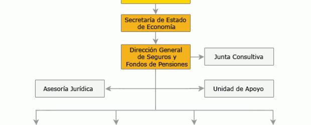 Aunque el 98,7% de los hogares españoles cuentan con un seguro, sólo el 8,4% sabe que la Dirección General de Seguros es el organismo que supervisa el sector. Y es […]